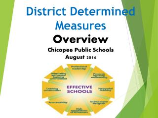 District Determined Measures Overview Chicopee Public Schools August 2014