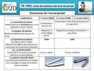 TP� ITEC:  choix du mat�riau des bras de portail