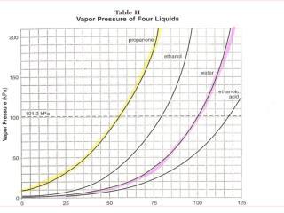 Propanone, Boils at 68 o C, at  150 kPa