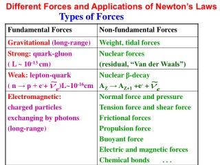 Different Forces and Applications of Newton's Laws