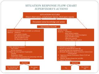 SITUATION RESPONSE FLOW CHART SUPERVISORS'S ACTIONS