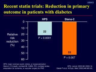 HPS.  Lancet . 2003;361:2005-16. Gæde P et al.  N Engl J Med . 2003;348:383-93.