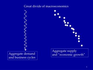 Great divide  of macroeconomics