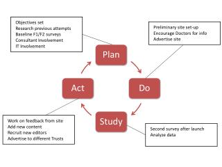 4. Methodology (PDSA Cycle)