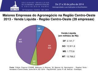 Maiores Empresas do  Agronegócio na Região Centro-Oeste
