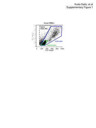 Kudo-Saito, et al Supplementary Figure 1