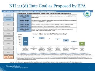 NH 111(d) Rate Goal as Proposed by EPA