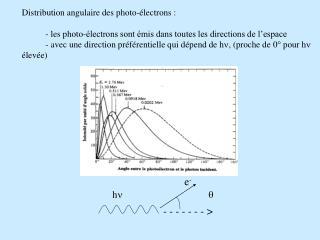 Distribution angulaire des photo-électrons: