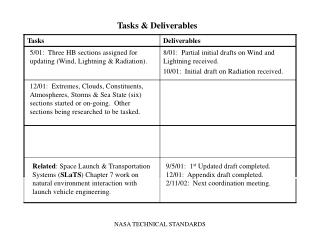 Tasks & Deliverables