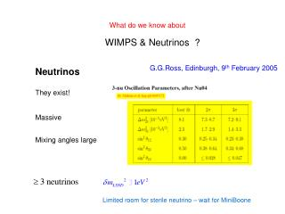 WIMPS & Neutrinos