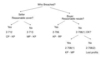 Who Breached?