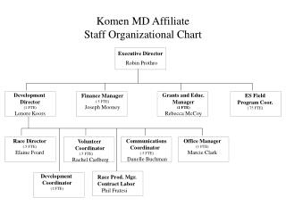 Komen MD Affiliate Staff Organizational Chart