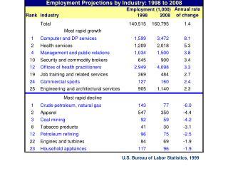 U.S. Bureau of Labor Statistics, 1999