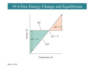 19-6 Free Energy Change and Equilibrium