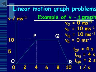 Linear motion graph problems