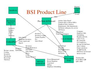 BSI Product Line