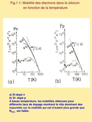 Fig.1.1: Mobilité des électrons dans le silicium  en fonction de la température