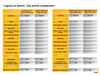 Laguna vs Scenic : key points comparison :