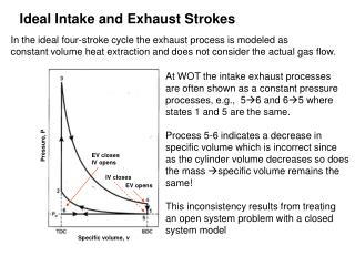 Ideal Intake and Exhaust Strokes
