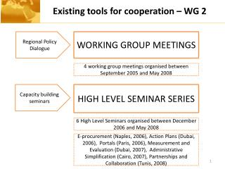 Existing tools for cooperation – WG 2