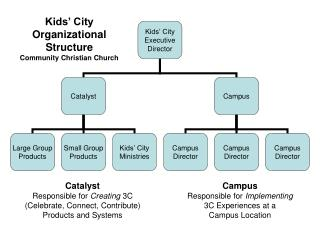 Catalyst Responsible for  Creating  3C (Celebrate, Connect, Contribute) Products and Systems