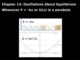 Chapter 13: Oscillations About Equilibrium Whenever F = -kx or U(x) is a parabola