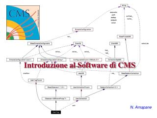Introduzione al Software di CMS