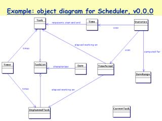 Example: object diagram for Scheduler, v0.0.0