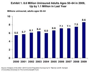 Exhibit  1 .  8.6  Million Uninsured Adults Ages 50 – 64 in 2009, Up by 1.1 Million in Last Year