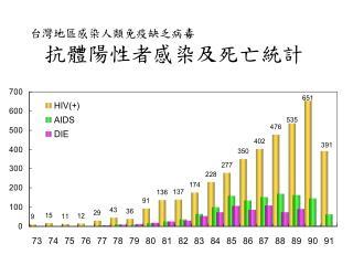 台灣地區感染人類免疫缺乏病毒 抗體陽性者感染及死亡統計