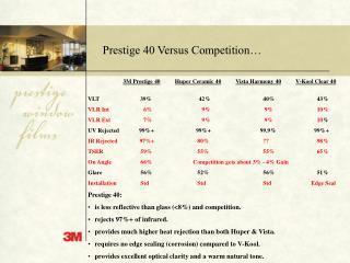 Prestige 40 Versus Competition…