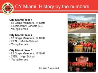 CY Miami: History by the numbers