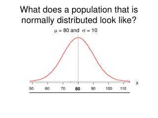 What does a population that is normally distributed look like?