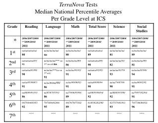 TerraNova  Tests Median National Percentile Averages Per Grade Level at ICS