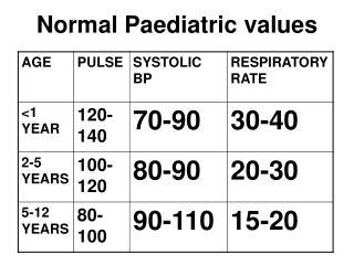 Normal Paediatric values