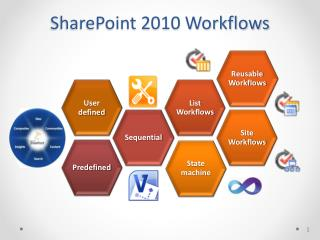 SharePoint 2010 Workflows
