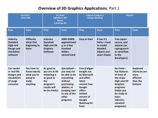 Overview of 3D Graphics Applications : Part 1