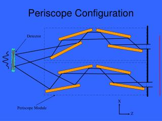 Periscope Configuration