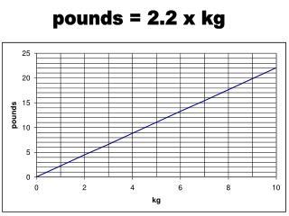 pounds = 2.2 x kg