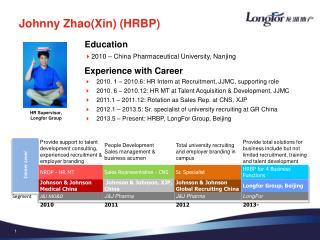 HR Supervisor , Longfor  Group