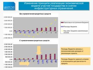 Расходы бюджета увязаны с возникновением доходов от реализации проекта