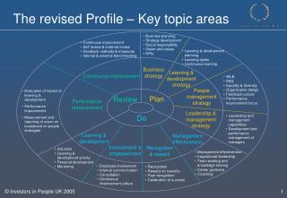The revised Profile – Key topic areas