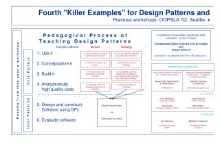 Fourth Killer Examples for Design Patterns and Previous workshops: OOPSLA  02, Seattle