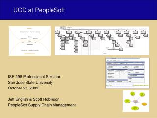 UCD at PeopleSoft