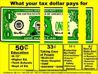 What your tax dollar pays for