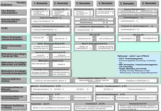 Integriertes Management (6+5)