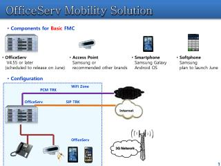 OfficeServ Mobility Solution