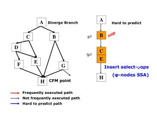 Frequently executed path Not frequently executed path Hard to predict path