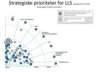 Strategiske prioriteter for LLS  (igangsættelse af første handlingsplan indenfor prioriteten)
