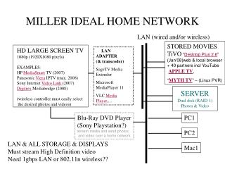 MILLER IDEAL HOME NETWORK